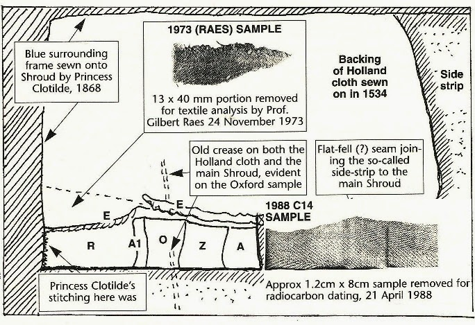 What are two limitations of radiocarbon dating